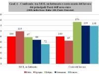 In Italia il costo del lavoro è salito ma in busta paga non si vede un euro in più